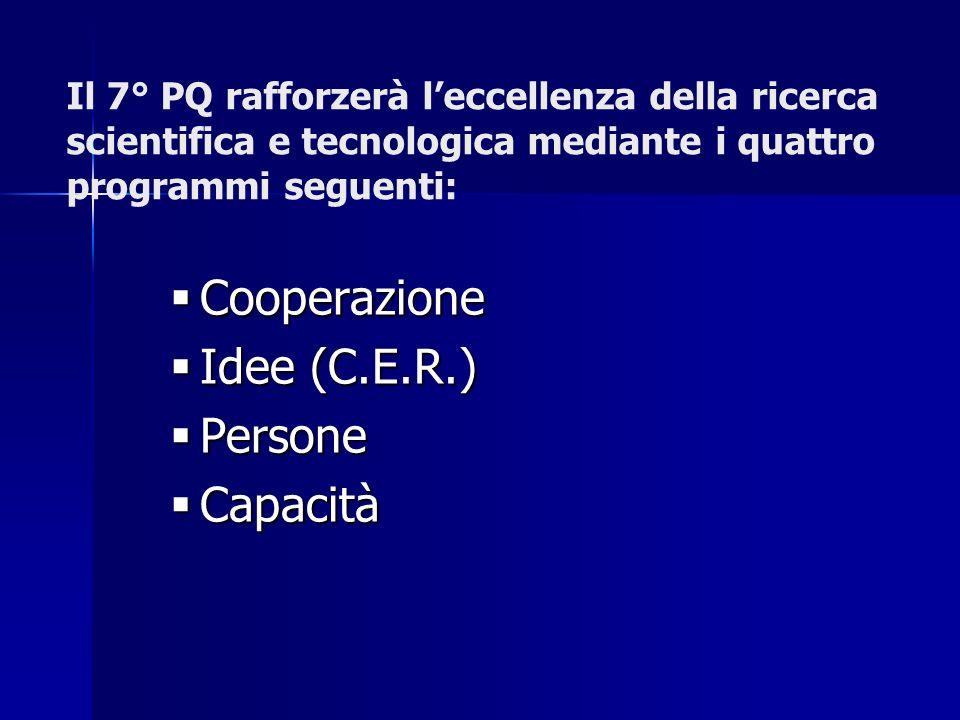 Il 7° PQ rafforzerà leccellenza della ricerca scientifica e tecnologica mediante i quattro programmi seguenti: Cooperazione Cooperazione Idee (C.E.R.) Idee (C.E.R.) Persone Persone Capacità Capacità