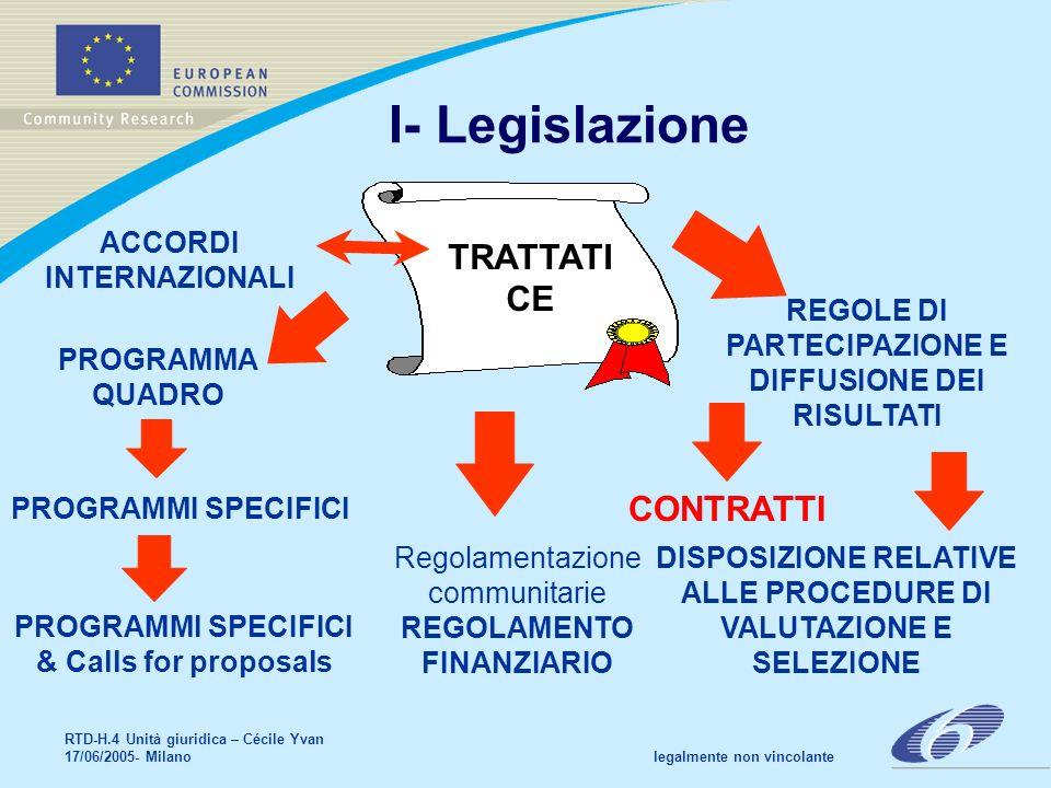 RTD-H.4 Unità giuridica – Cécile Yvan 17/06/2005- Milano legalmente non vincolante I- Legislazione TRATTATI CE PROGRAMMA QUADRO PROGRAMMI SPECIFICI REGOLE DI PARTECIPAZIONE E DIFFUSIONE DEI RISULTATI CONTRATTI Regolamentazione communitarie REGOLAMENTO FINANZIARIO ACCORDI INTERNAZIONALI PROGRAMMI SPECIFICI & Calls for proposals DISPOSIZIONE RELATIVE ALLE PROCEDURE DI VALUTAZIONE E SELEZIONE