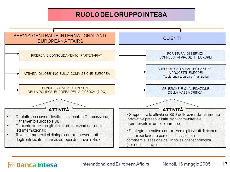 Napoli, 13 maggio 2005International and European Affairs17 RUOLO DEL GRUPPO INTESA SERVIZI CENTRALI E INTERNATIONAL AND EUROPEAN AFFAIRS CLIENTI RICERCA E CONSOLIDAMENTO PARTENARIATI ATTIVITÀ DI LOBBYING SULLA COMMISSIONE EUROPEA FORNITURA DI SERVIZI CONNESSI AI PROGETTI EUROPEI SUPPORTO ALLA PARTECIPAZIONE A PROGETTI EUROPEI (Assistenza tecnica e finanziaria) SELEZIONE E QUALIFICAZIONE DELLA MASSA CRITICA Contatti con i diversi livelli istituzionali in Commissione, Parlamento europeo e BEI; Concertazione con gli altri attori finanziari nazionali ed internazionali; Tavoli permanenti di dialogo con i rappresentanti degli enti locali italiani ed europei di stanza a Bruxelles.
