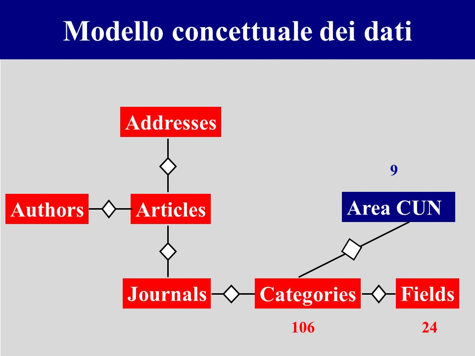 Modello concettuale dei dati Articles Addresses Journals Authors Categories Fields Area CUN 10624 9