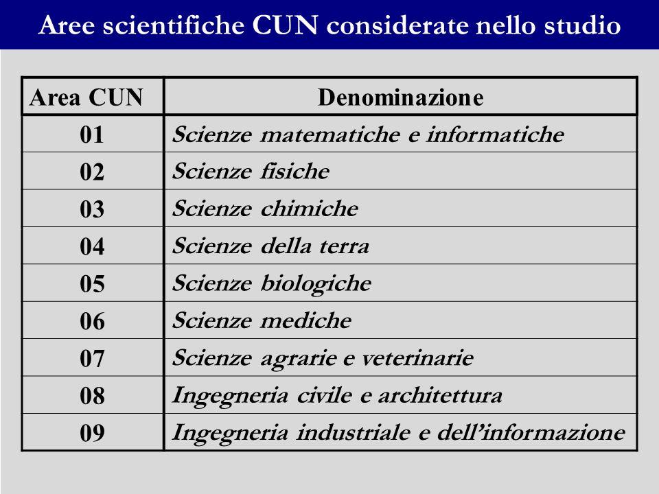 Aree scientifiche CUN considerate nello studio Area CUNDenominazione 01 Scienze matematiche e informatiche 02 Scienze fisiche 03 Scienze chimiche 04 S