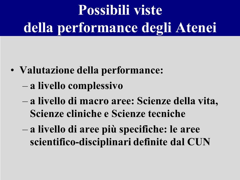 Possibili viste della performance degli Atenei Valutazione della performance: –a livello complessivo –a livello di macro aree: Scienze della vita, Sci