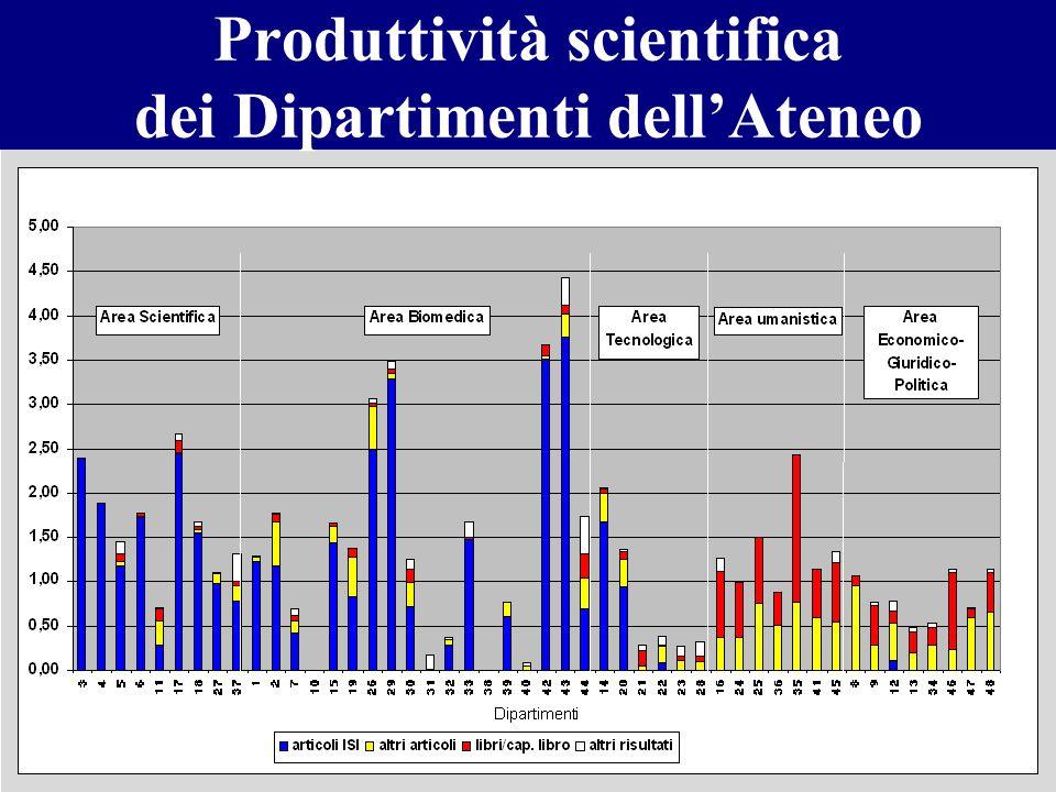 Produttività scientifica dei Dipartimenti dellAteneo
