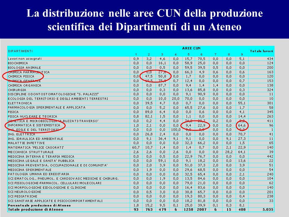 La distribuzione nelle aree CUN della produzione scientifica dei Dipartimenti di un Ateneo