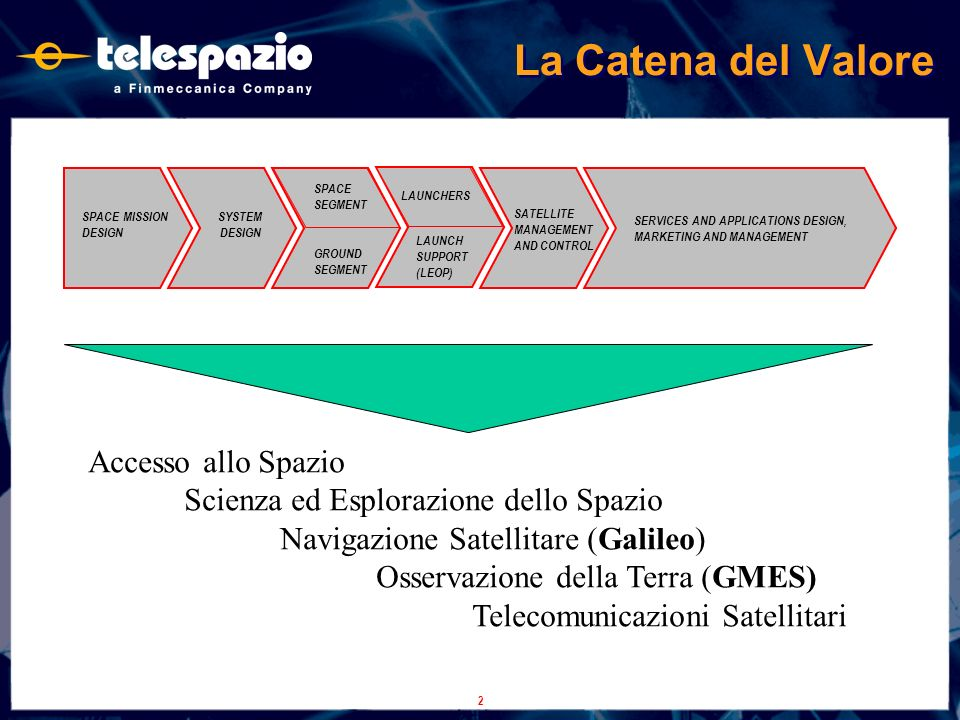2 La Catena del Valore SYSTEM DESIGN SPACE MISSION DESIGN SPACE SEGMENT GROUND SEGMENT LAUNCHERS LAUNCH SUPPORT (LEOP) SATELLITE MANAGEMENT AND CONTROL SERVICES AND APPLICATIONS DESIGN, MARKETING AND MANAGEMENT Accesso allo Spazio Scienza ed Esplorazione dello Spazio Navigazione Satellitare (Galileo) Osservazione della Terra (GMES) Telecomunicazioni Satellitari