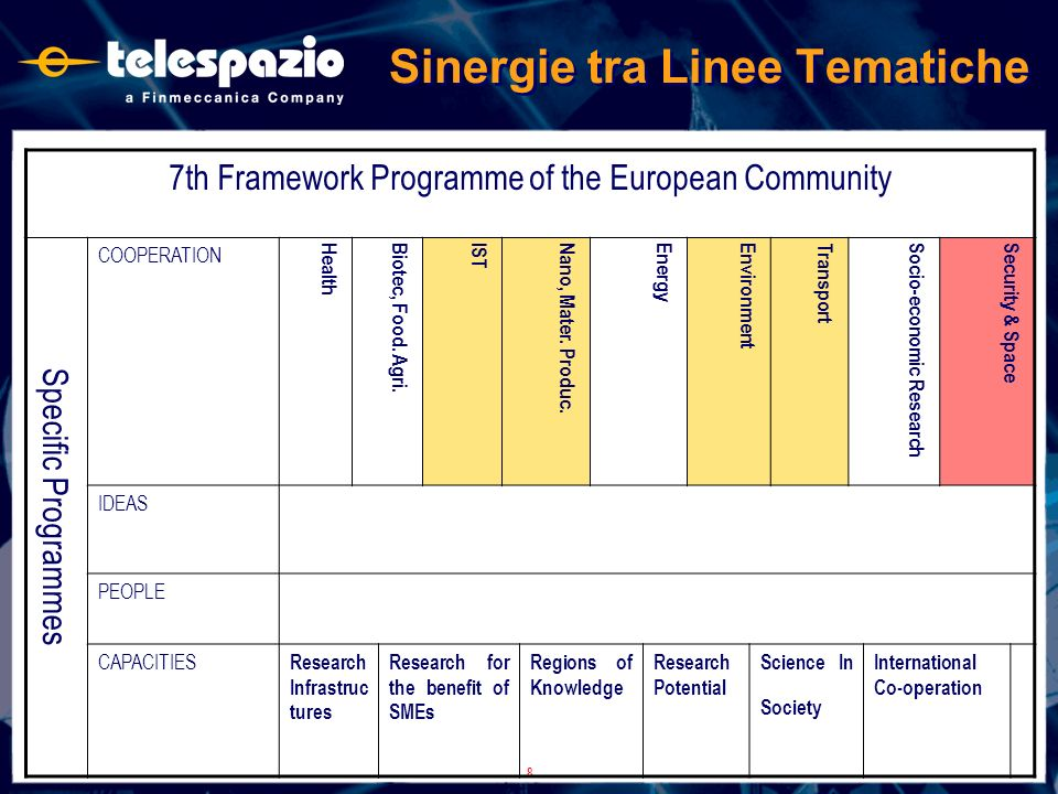 8 Sinergie tra Linee Tematiche 7th Framework Programme of the European Community Specific Programmes COOPERATION HealthBiotec, Food. Agri. ISTNano, Ma
