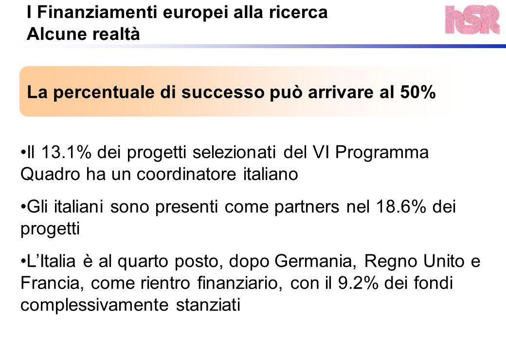La percentuale di successo può arrivare al 50% I Finanziamenti europei alla ricerca Alcune realtà Il 13.1% dei progetti selezionati del VI Programma Q