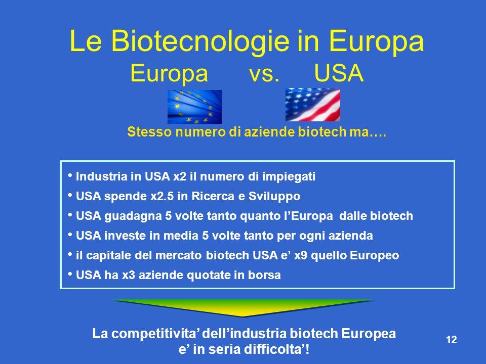 12 Le Biotecnologie in Europa Europa vs. USA La competitivita dellindustria biotech Europea e in seria difficolta! Stesso numero di aziende biotech ma