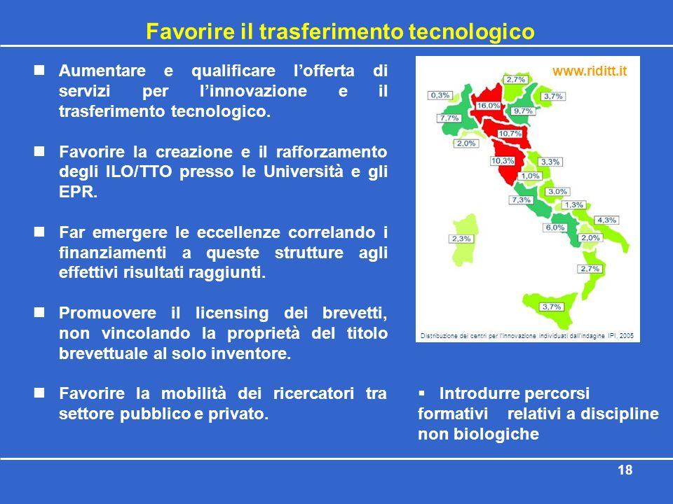18 Favorire il trasferimento tecnologico Aumentare e qualificare lofferta di servizi per linnovazione e il trasferimento tecnologico. Favorire la crea