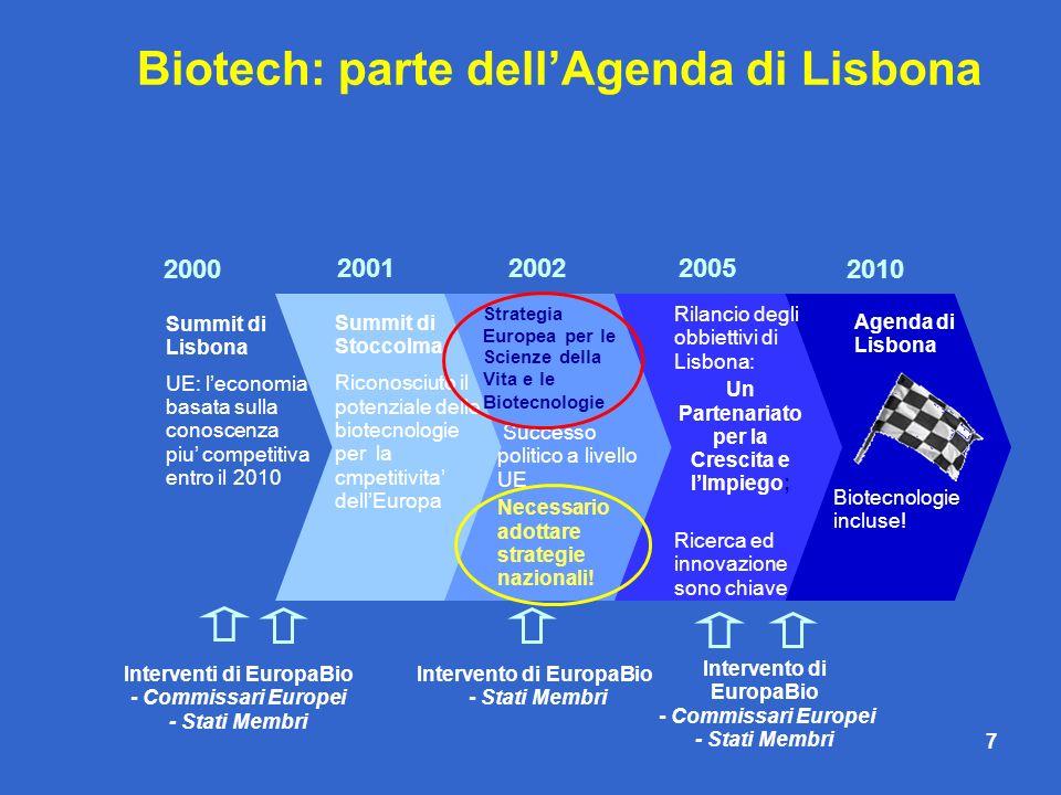 7 2000 Summit di Lisbona UE: leconomia basata sulla conoscenza piu competitiva entro il 2010 Summit di Stoccolma Riconosciuto il potenziale delle biot