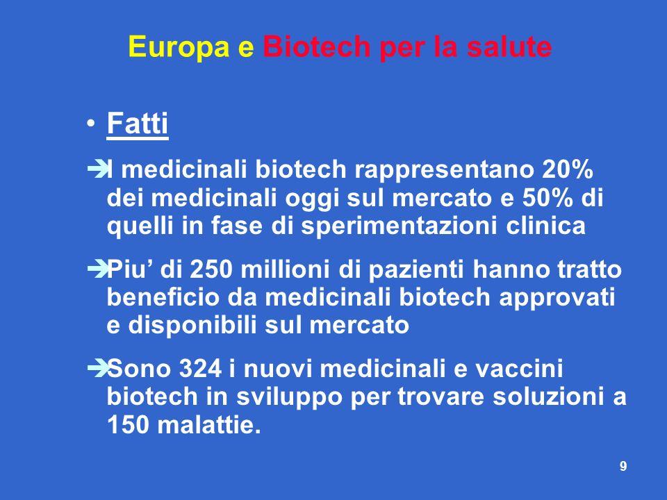 9 Europa e Biotech per la salute Fatti I medicinali biotech rappresentano 20% dei medicinali oggi sul mercato e 50% di quelli in fase di sperimentazio
