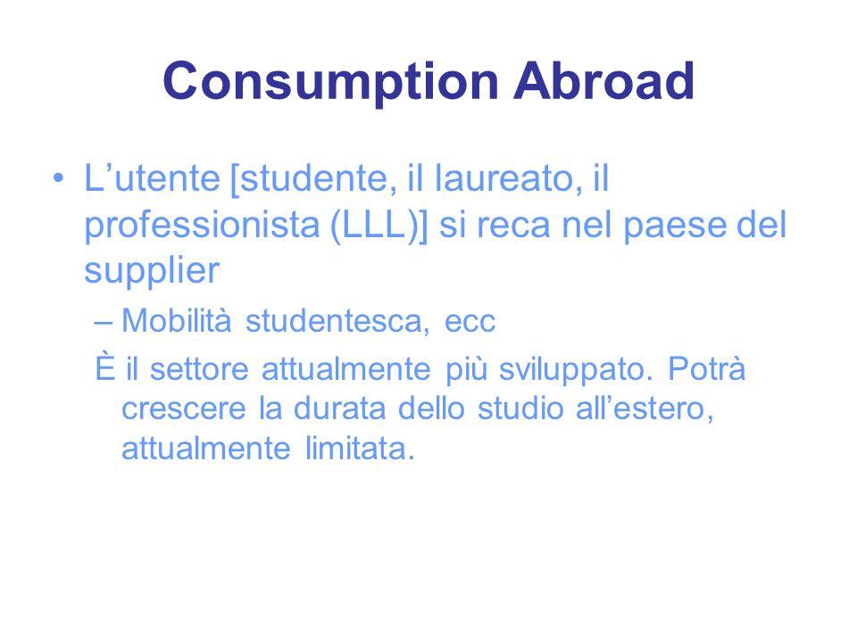 Consumption Abroad Lutente [studente, il laureato, il professionista (LLL)] si reca nel paese del supplier –Mobilità studentesca, ecc È il settore att