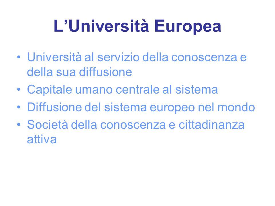 LUniversità Europea Università al servizio della conoscenza e della sua diffusione Capitale umano centrale al sistema Diffusione del sistema europeo nel mondo Società della conoscenza e cittadinanza attiva
