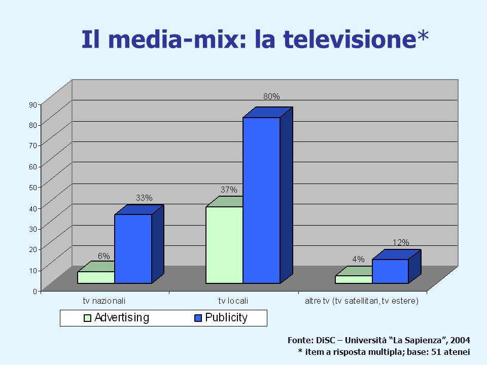 Il media-mix: la radio* Fonte: DiSC – Università La Sapienza, 2004 * item a riposta multipla; base: 51 atenei