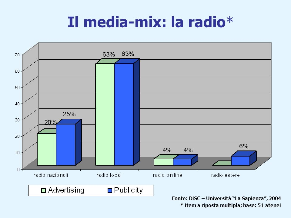 Il media-mix: la radio* Fonte: DiSC – Università La Sapienza, 2004 * item a riposta multipla; base: 51 atenei