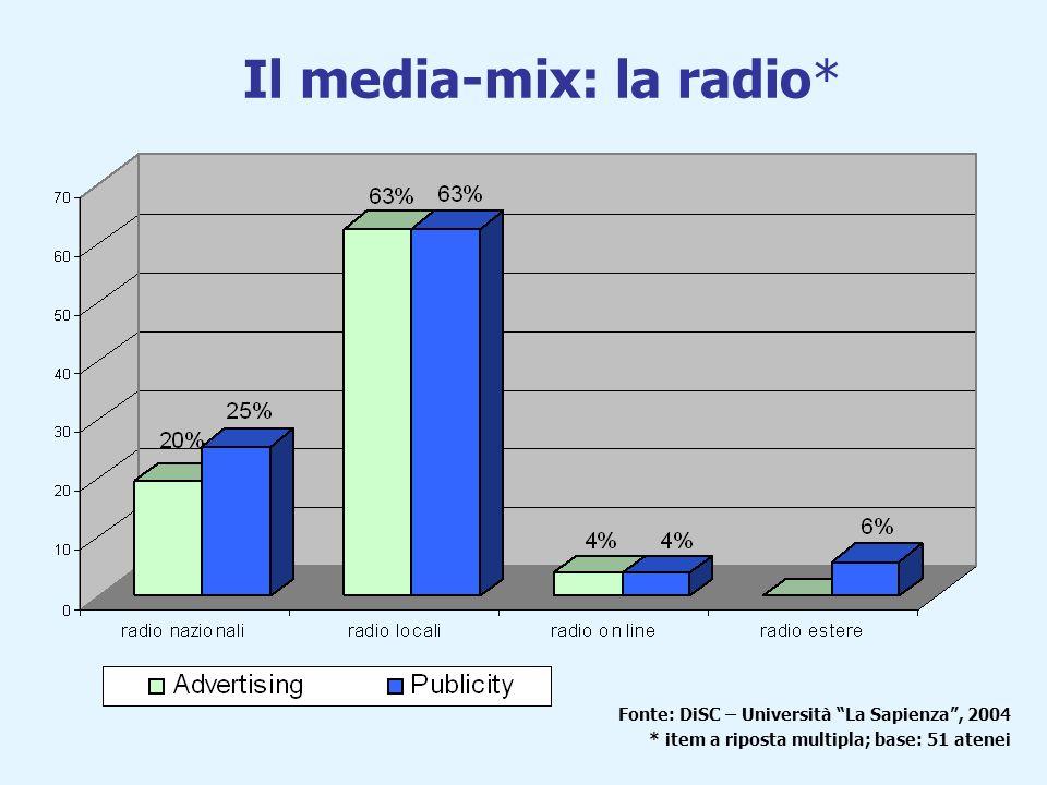 Il media-mix: gli eventi* Fonte: DiSC – Università La Sapienza, 2004 * item a riposta multipla; base: 51 atenei