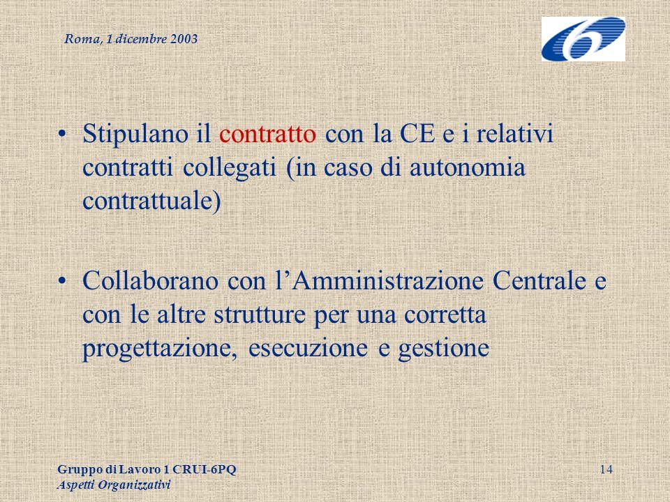 Roma, 1 dicembre 2003 Gruppo di Lavoro 1 CRUI-6PQ Aspetti Organizzativi 14 Stipulano il contratto con la CE e i relativi contratti collegati (in caso di autonomia contrattuale) Collaborano con lAmministrazione Centrale e con le altre strutture per una corretta progettazione, esecuzione e gestione