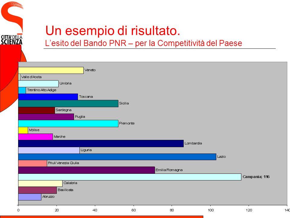 Un esempio di risultato. Lesito del Bando PNR – per la Competitività del Paese