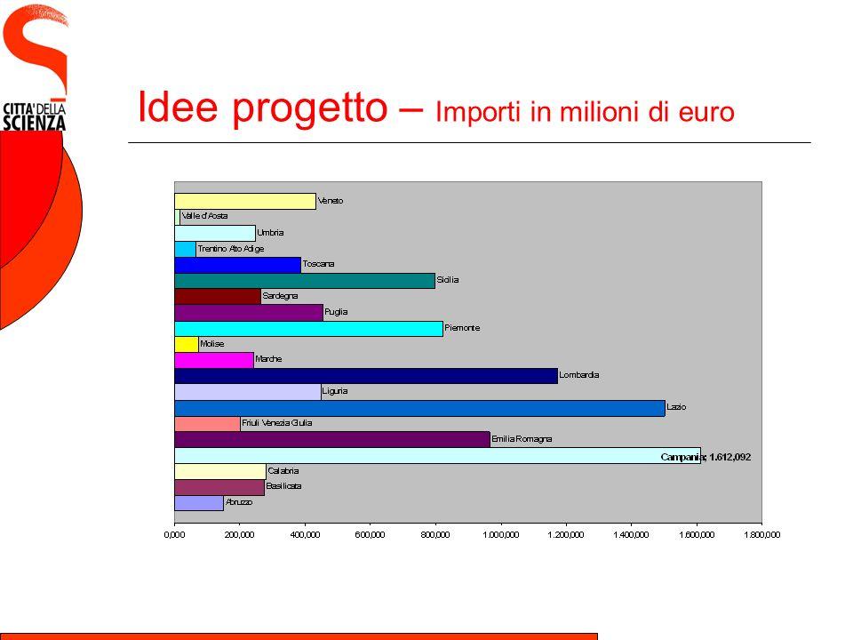Idee progetto – Importi in milioni di euro