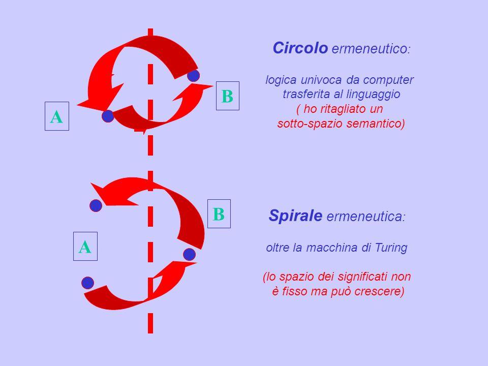 A A B B Circolo ermeneutico : logica univoca da computer trasferita al linguaggio ( ho ritagliato un sotto-spazio semantico) Spirale ermeneutica : olt
