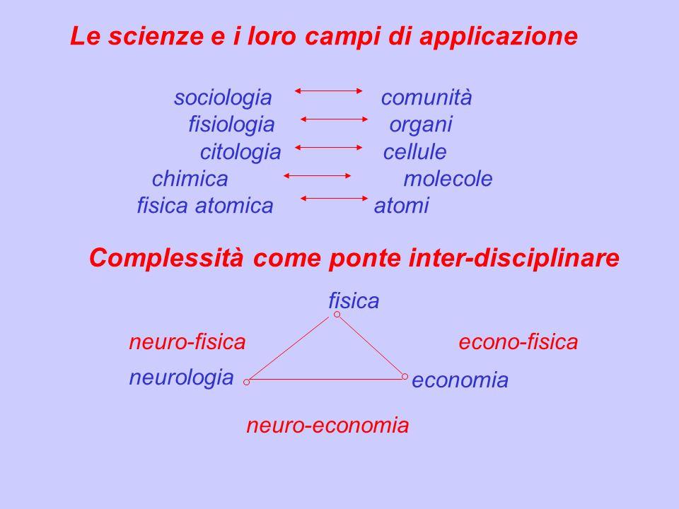 Le scienze e i loro campi di applicazione sociologia comunità fisiologia organi citologia cellule chimica molecole fisica atomica atomi Complessità co