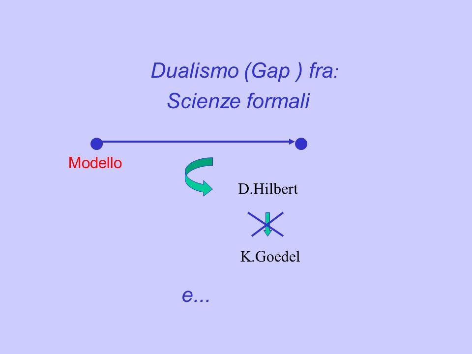 Dualismo (Gap ) fra : Scienze formali Modello D.Hilbert e... K.Goedel