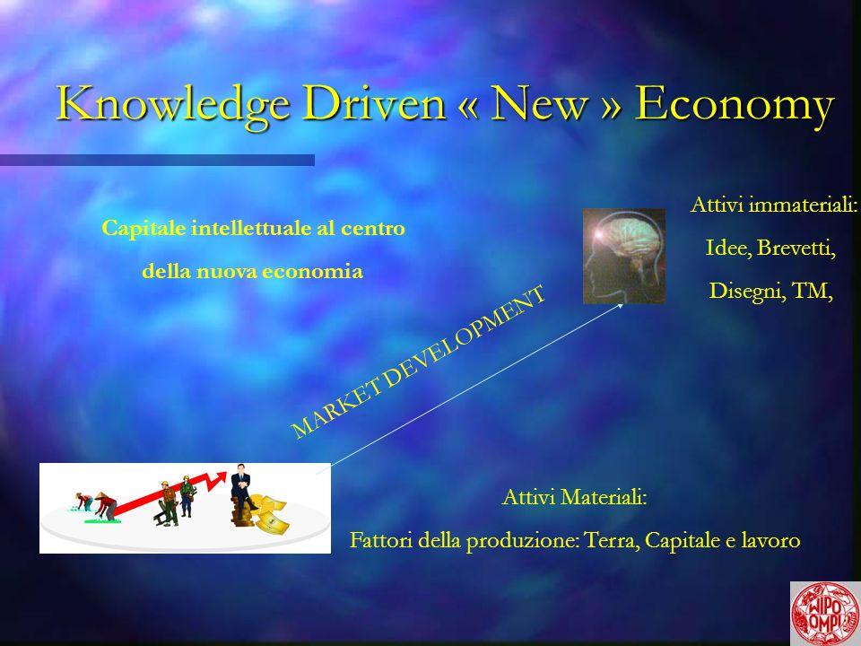 Knowledge Driven « New » Economy Attivi Materiali: Fattori della produzione: Terra, Capitale e lavoro MARKET DEVELOPMENT Attivi immateriali: Idee, Brevetti, Disegni, TM, Capitale intellettuale al centro della nuova economia