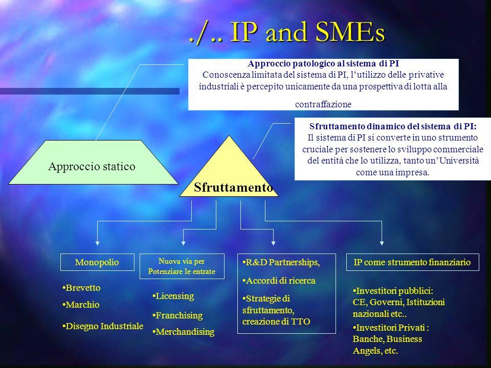 Sfruttamento dinamico del sistema di PI: Il sistema di PI si converte in uno strumento cruciale per sostenere lo sviluppo commerciale del entità che lo utilizza, tanto unUniversità come una impresa.