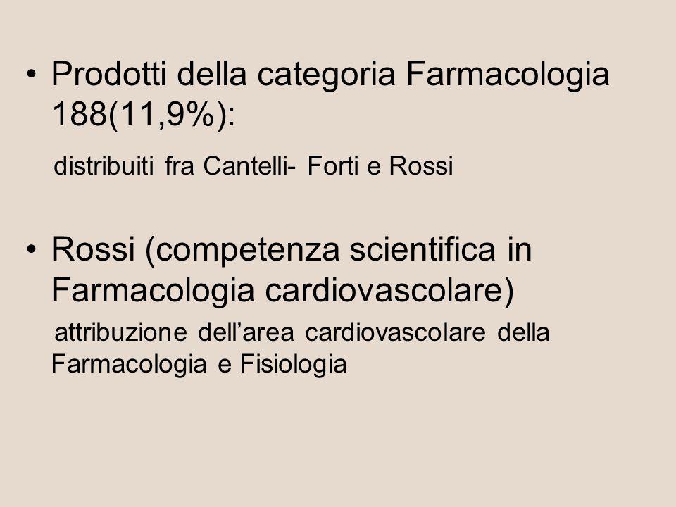 Prodotti della categoria Farmacologia 188(11,9%): distribuiti fra Cantelli- Forti e Rossi Rossi (competenza scientifica in Farmacologia cardiovascolare) attribuzione dellarea cardiovascolare della Farmacologia e Fisiologia