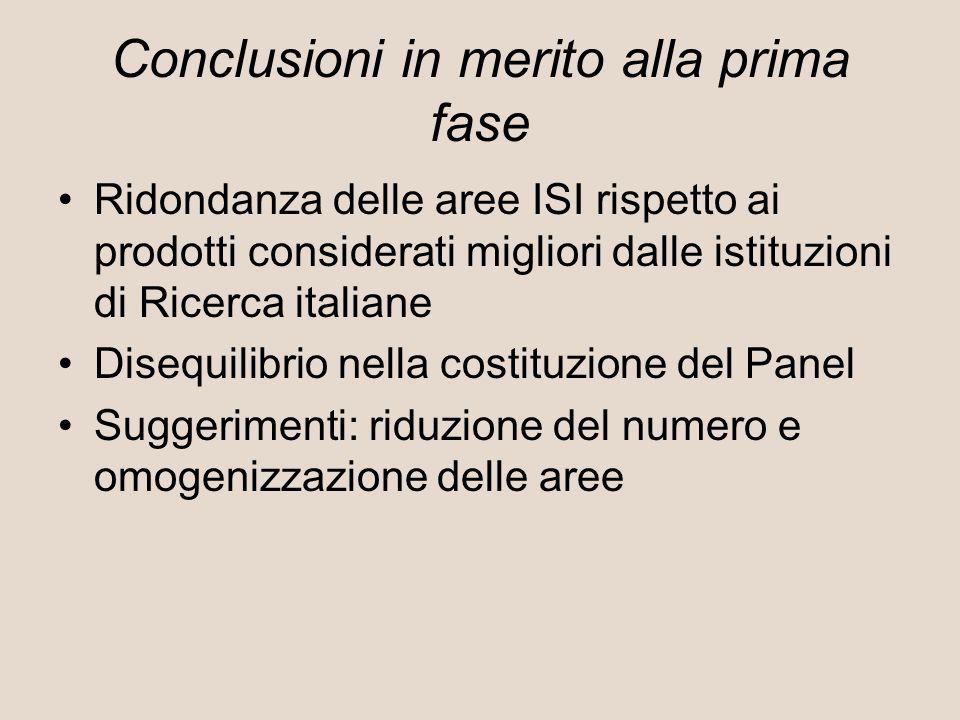 Conclusioni in merito alla prima fase Ridondanza delle aree ISI rispetto ai prodotti considerati migliori dalle istituzioni di Ricerca italiane Disequilibrio nella costituzione del Panel Suggerimenti: riduzione del numero e omogenizzazione delle aree