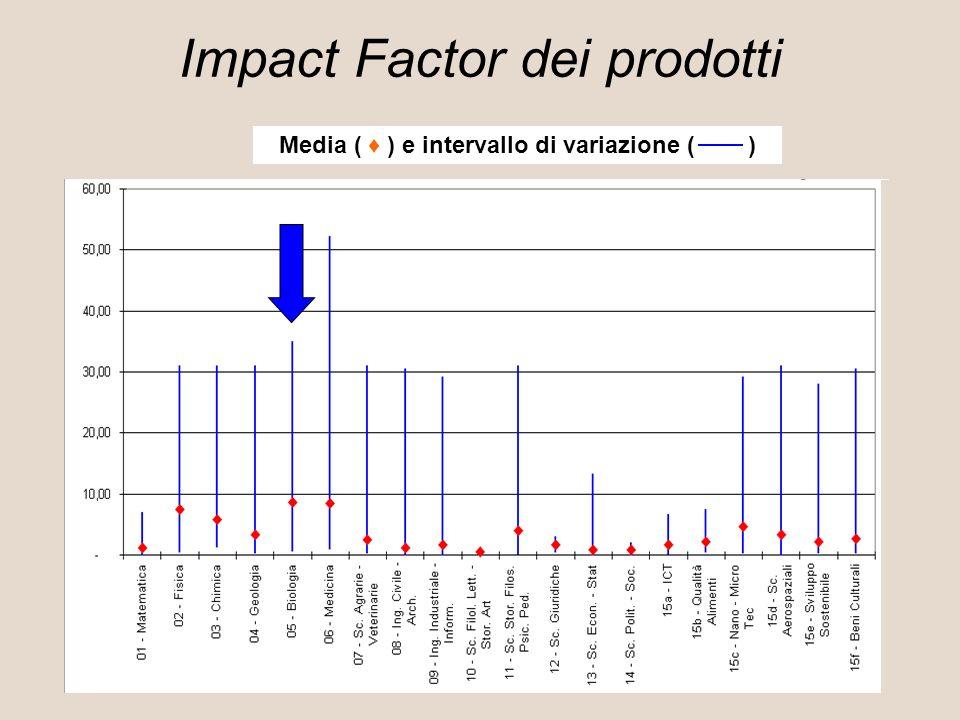 Impact Factor dei prodotti Media ( ) e intervallo di variazione ( )