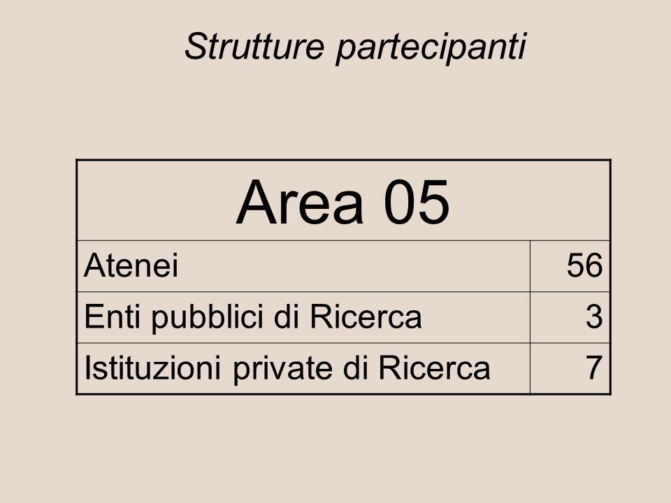 Strutture partecipanti Area 05 Atenei56 Enti pubblici di Ricerca3 Istituzioni private di Ricerca7