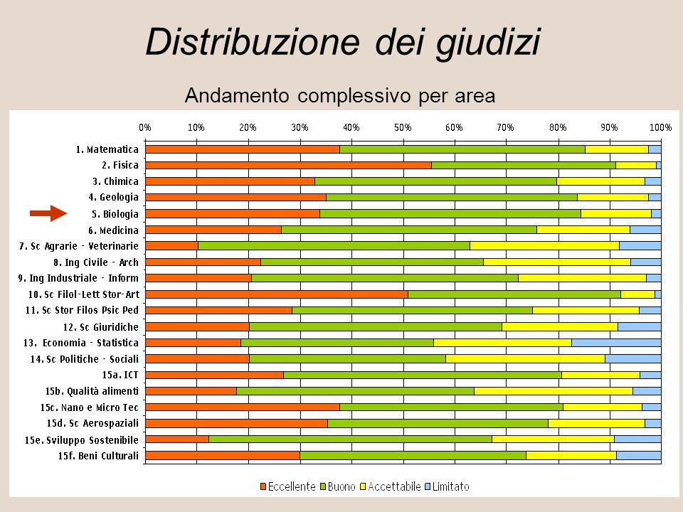 Andamento complessivo per area Distribuzione dei giudizi