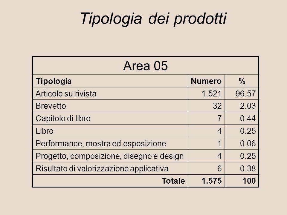 Area 05 TipologiaNumero% Articolo su rivista1.52196.57 Brevetto322.03 Capitolo di libro70.44 Libro40.25 Performance, mostra ed esposizione10.06 Progetto, composizione, disegno e design40.25 Risultato di valorizzazione applicativa60.38 Totale1.575100 Tipologia dei prodotti