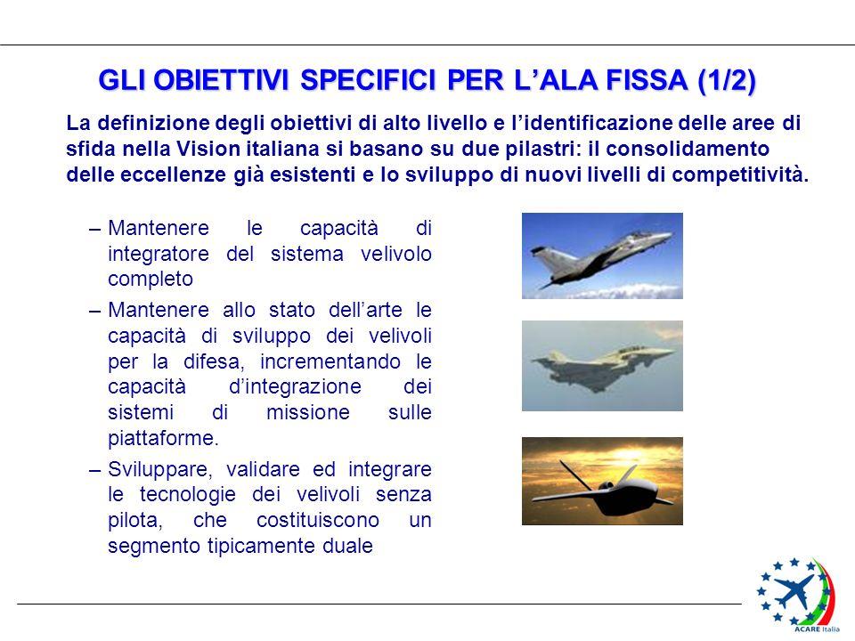 GLI OBIETTIVI SPECIFICI PER LALA FISSA (1/2) –Mantenere le capacità di integratore del sistema velivolo completo –Mantenere allo stato dellarte le cap