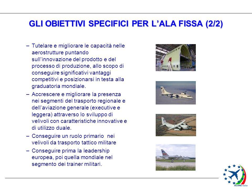 GLI OBIETTIVI SPECIFICI PER LALA FISSA (2/2) –Tutelare e migliorare le capacità nelle aerostrutture puntando sullinnovazione del prodotto e del proces