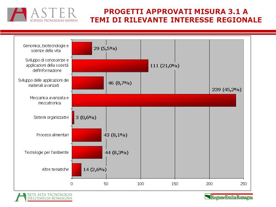 PROGETTI APPROVATI MISURA 3.1 A TEMI DI RILEVANTE INTERESSE REGIONALE