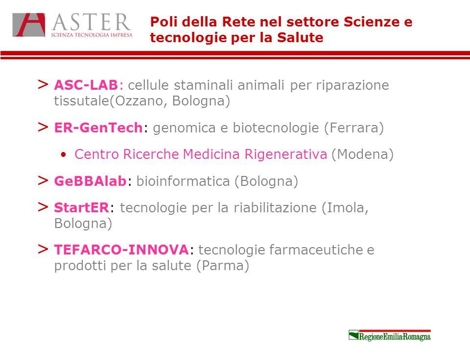 Poli della Rete nel settore Scienze e tecnologie per la Salute > ASC-LAB: cellule staminali animali per riparazione tissutale(Ozzano, Bologna) > ER-GenTech: genomica e biotecnologie (Ferrara) Centro Ricerche Medicina Rigenerativa (Modena) > GeBBAlab: bioinformatica (Bologna) > StartER: tecnologie per la riabilitazione (Imola, Bologna) > TEFARCO-INNOVA: tecnologie farmaceutiche e prodotti per la salute (Parma)