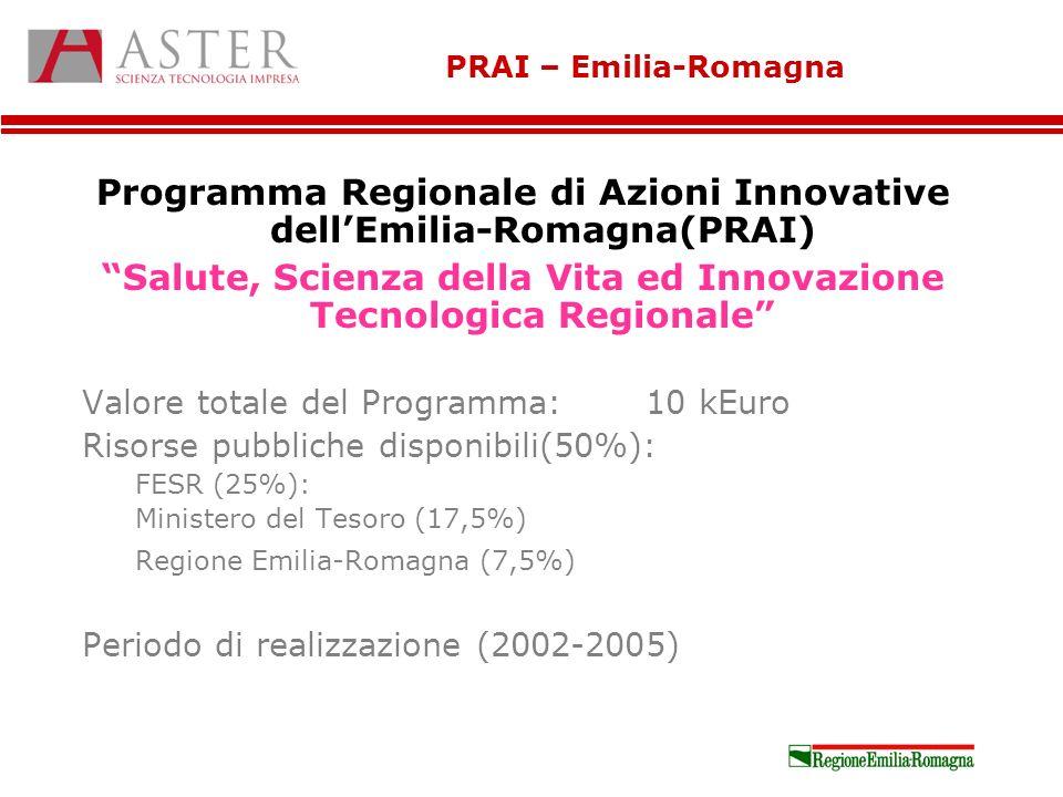 PRAI – Emilia-Romagna Programma Regionale di Azioni Innovative dellEmilia-Romagna(PRAI) Salute, Scienza della Vita ed Innovazione Tecnologica Regionale Valore totale del Programma: 10 kEuro Risorse pubbliche disponibili(50%): FESR (25%): Ministero del Tesoro (17,5%) Regione Emilia-Romagna (7,5%) Periodo di realizzazione (2002-2005)