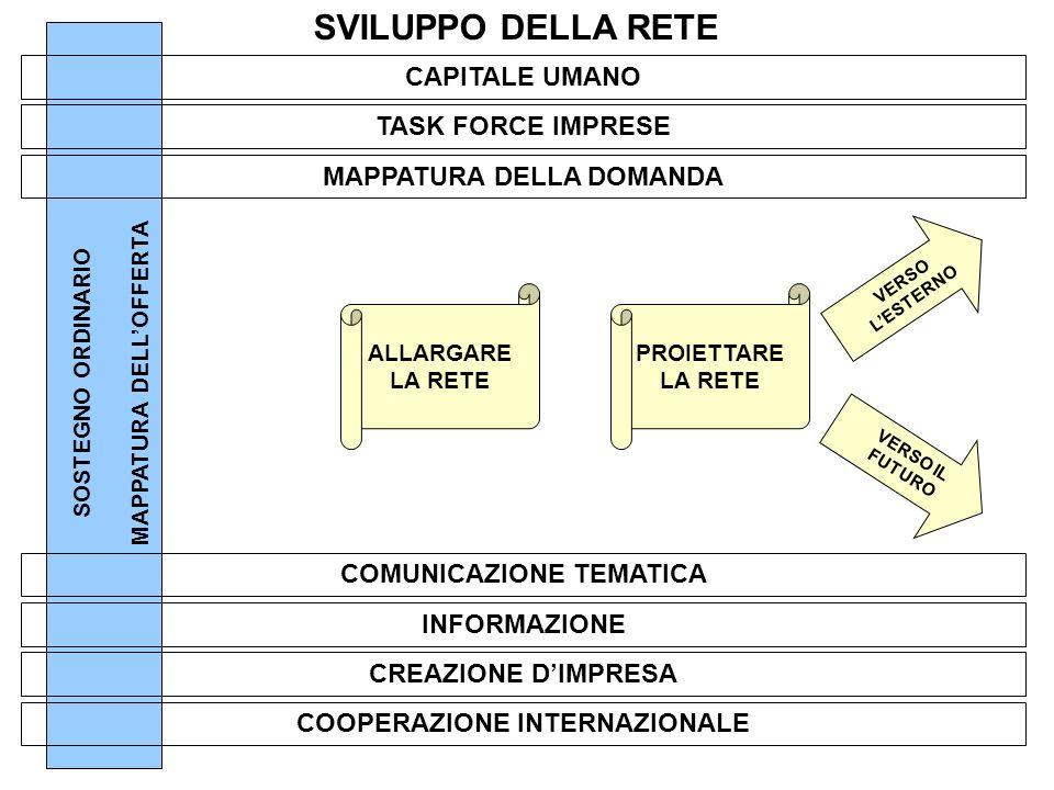 SOSTEGNO ORDINARIOMAPPATURA DELLOFFERTA TASK FORCE IMPRESE INFORMAZIONE COMUNICAZIONE TEMATICA MAPPATURA DELLA DOMANDA CAPITALE UMANO ALLARGARE LA RETE SVILUPPO DELLA RETE CREAZIONE DIMPRESA COOPERAZIONE INTERNAZIONALE PROIETTARE LA RETE VERSO LESTERNO VERSO IL FUTURO