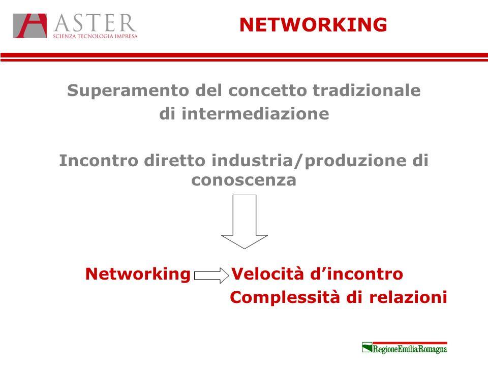 Superamento del concetto tradizionale di intermediazione Incontro diretto industria/produzione di conoscenza NetworkingVelocità dincontro Complessità di relazioni NETWORKING