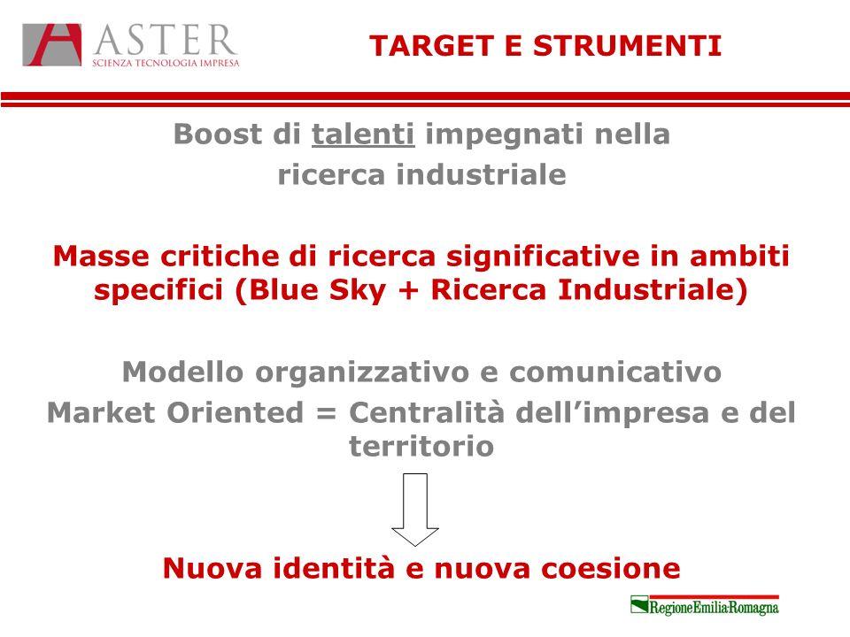 Boost di talenti impegnati nella ricerca industriale Masse critiche di ricerca significative in ambiti specifici (Blue Sky + Ricerca Industriale) Mode
