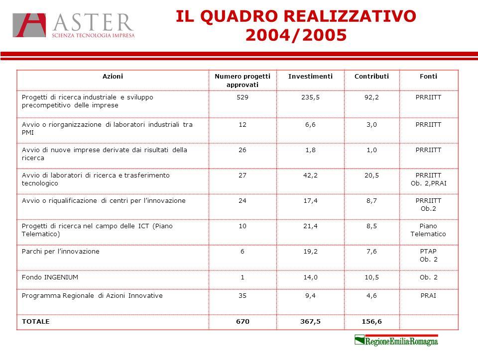 IL QUADRO REALIZZATIVO 2004/2005 AzioniNumero progetti approvati InvestimentiContributiFonti Progetti di ricerca industriale e sviluppo precompetitivo