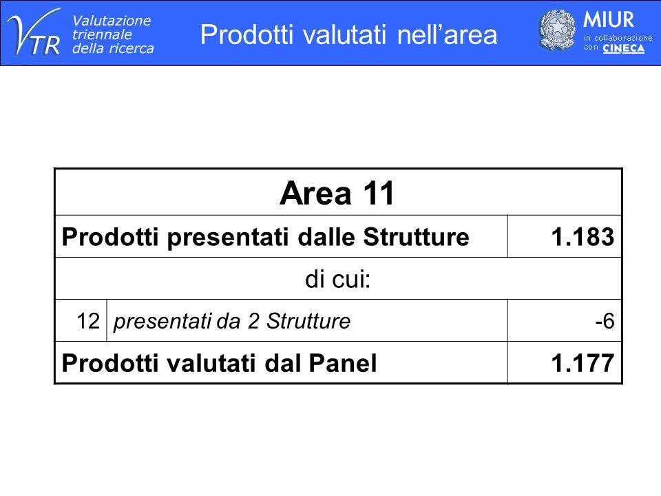 Prodotti valutati nellarea Area 11 Prodotti presentati dalle Strutture1.183 di cui: 12presentati da 2 Strutture-6 Prodotti valutati dal Panel1.177