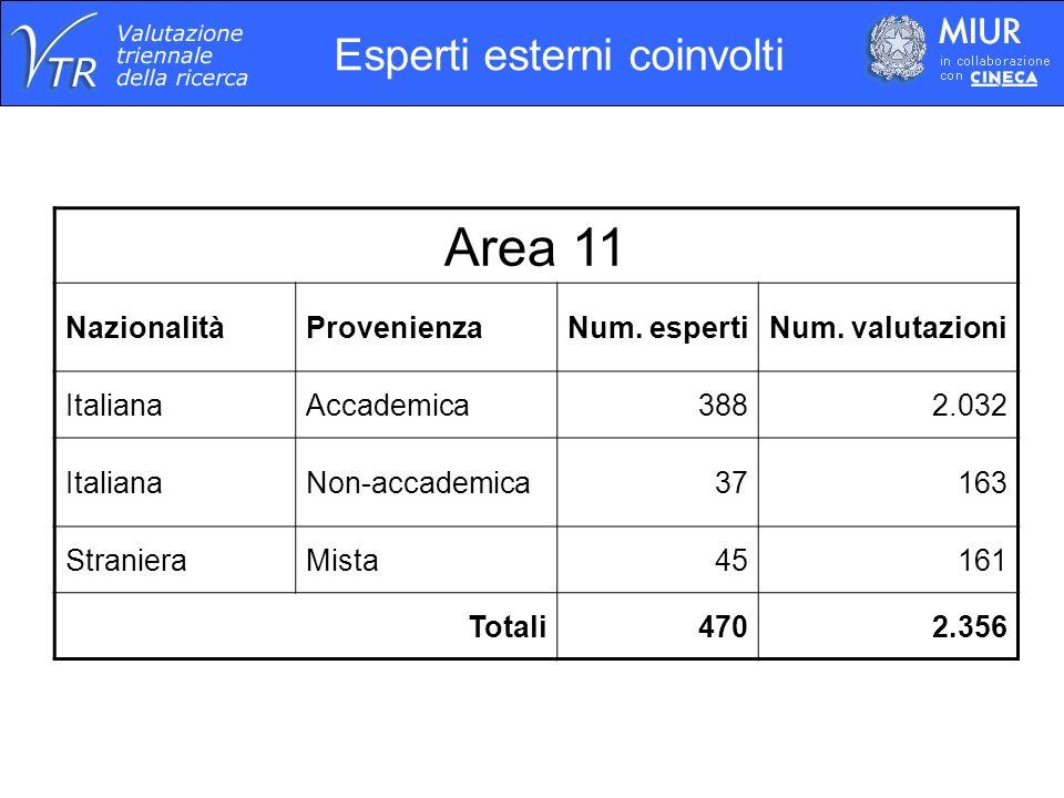 Esperti esterni coinvolti Area 11 NazionalitàProvenienzaNum.
