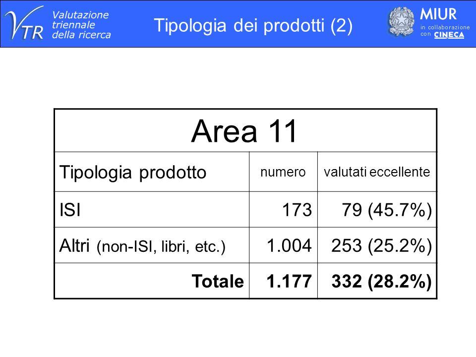 Area 11 Tipologia prodotto numerovalutati eccellente ISI17379 (45.7%) Altri (non-ISI, libri, etc.) 1.004253 (25.2%) Totale1.177332 (28.2%) Tipologia dei prodotti (2)