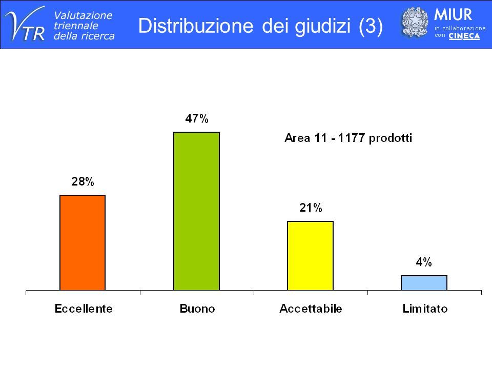 Distribuzione dei giudizi (3)