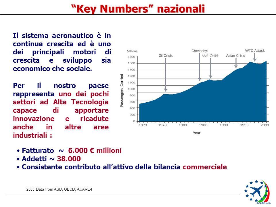 Il sistema aeronautico è in continua crescita ed è uno dei principali motori di crescita e sviluppo sia economico che sociale. 2003 Data from ASD, OEC