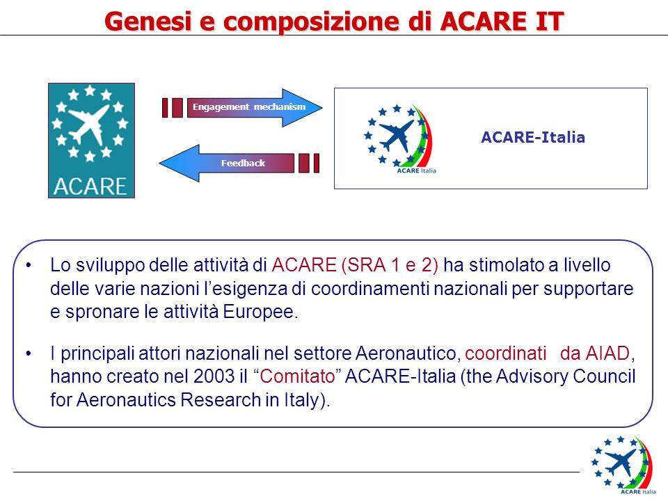 Lo sviluppo delle attività di ACARE (SRA 1 e 2) ha stimolato a livello delle varie nazioni lesigenza di coordinamenti nazionali per supportare e spron