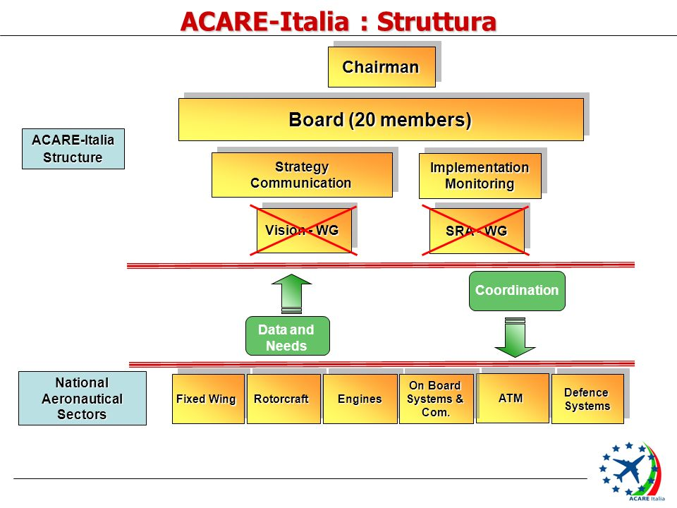 ACARE-Italia : Struttura ChairmanChairman Board (20 members) StrategyCommunicationStrategyCommunication ImplementationMonitoringImplementationMonitoring Fixed Wing RotorcraftRotorcraftATMATMEnginesEngines On Board Systems & Com.